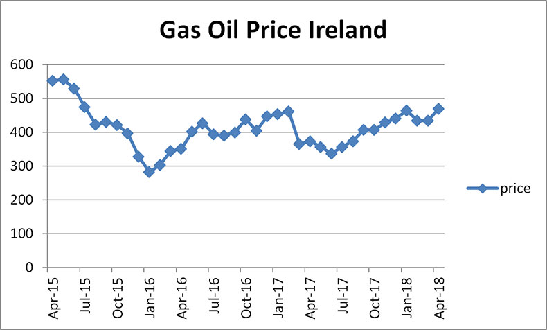 Gas Oil Prices Ireland