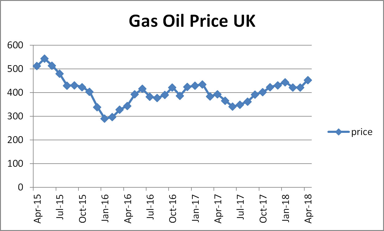 Gas Oil Prices UK
