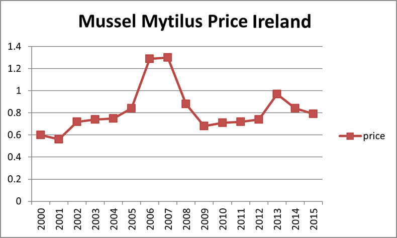 Mussel Price Ireland