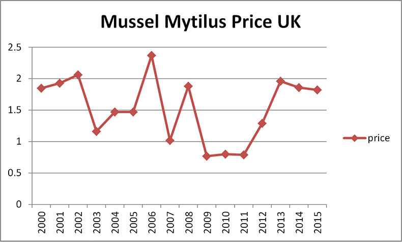 Mussel Price UK