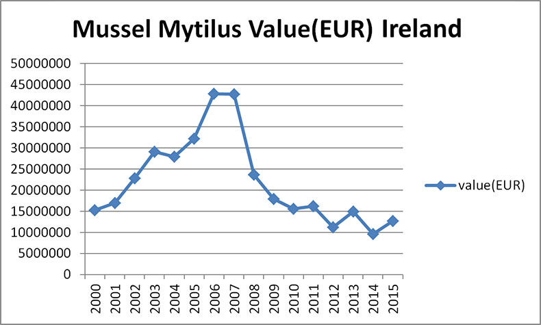 Mussel Value Ireland