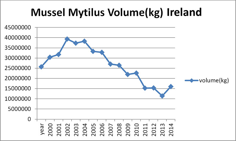 Mussel Volume Ireland